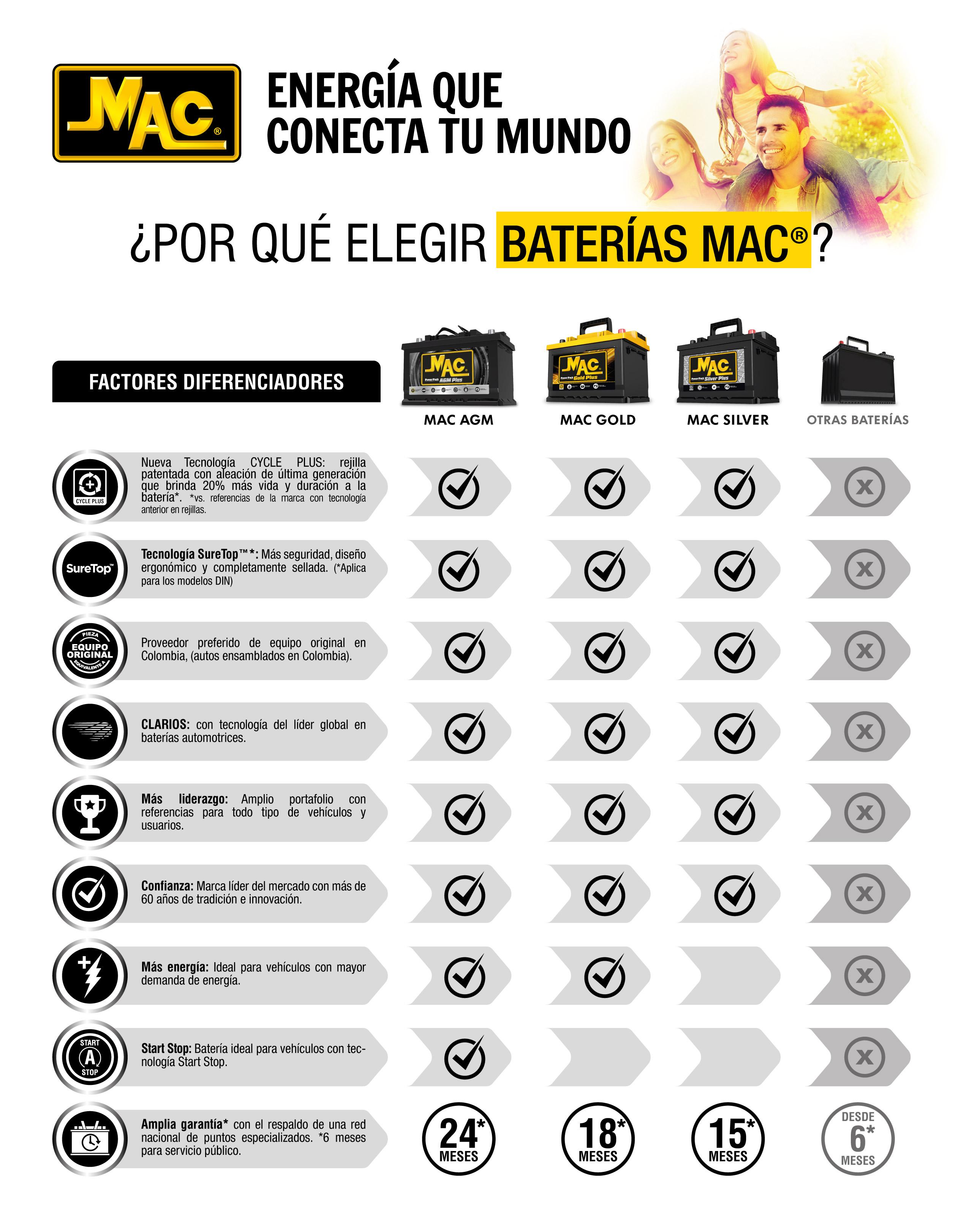 por que elegir baterias mac