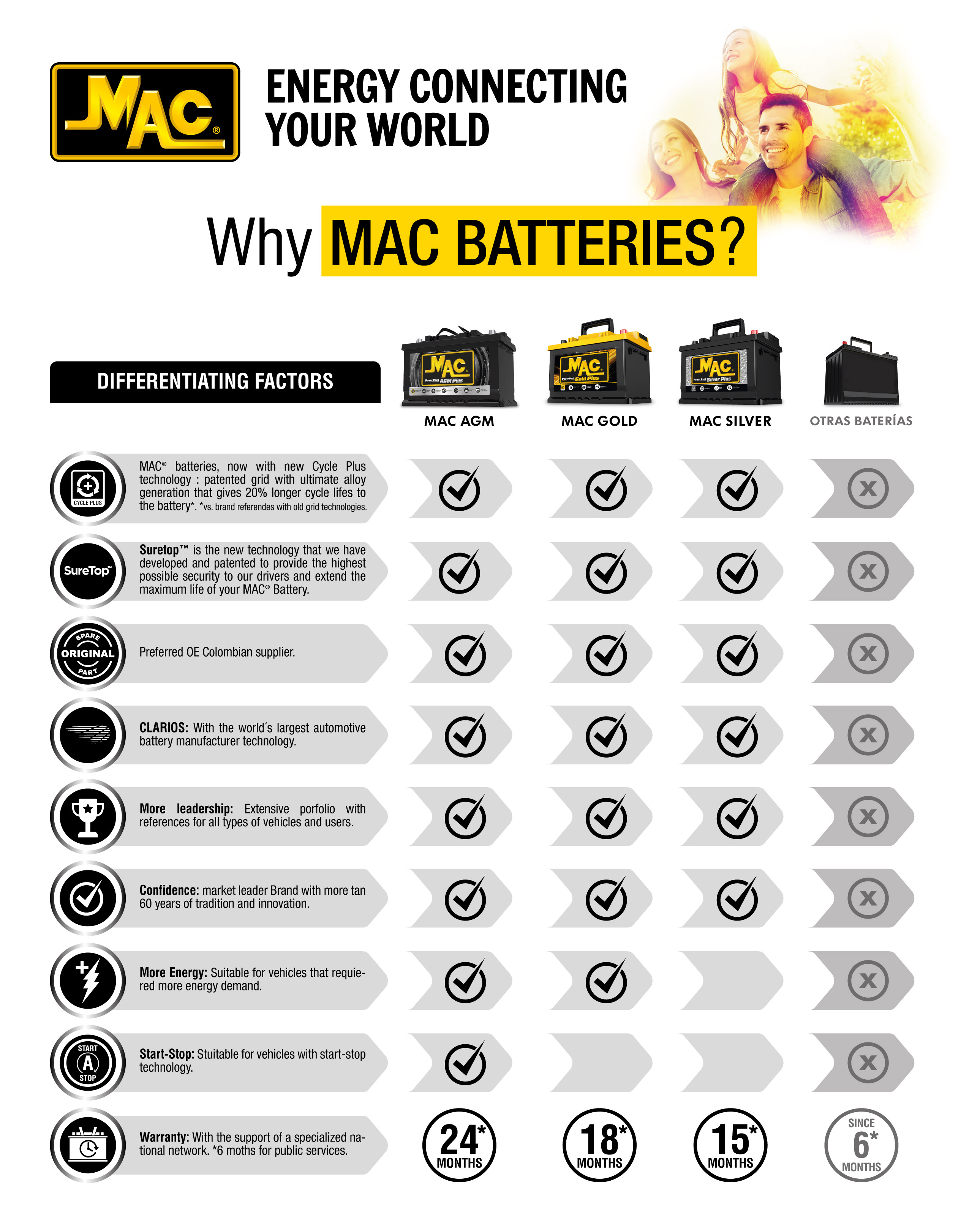 Why Mac batteries